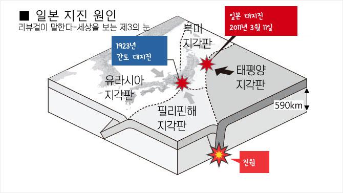 일본 지진 원인